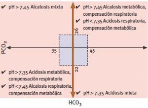 Equilibrio ácido-base y mecanismos de compensación renal y pulmonar