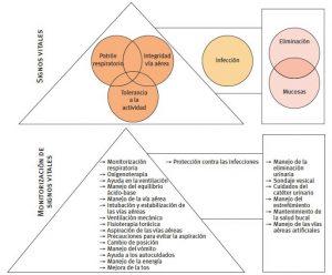 Ejes de la intervención enfermera en los problemas de colaboración del paciente con problemas respiratorios