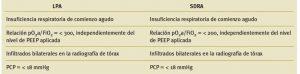 Criterios de la LPA y el SDRA